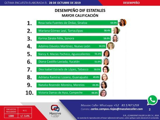 DIF TAMAULIPAS Segundo lugar nacional