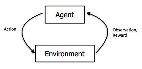 Apprentissage par renforcement : illustration de cette technique