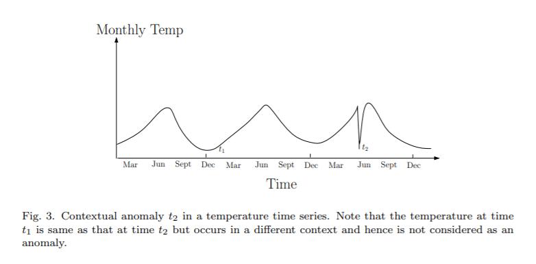 Détection d'anomalies : anomalies contextuelles