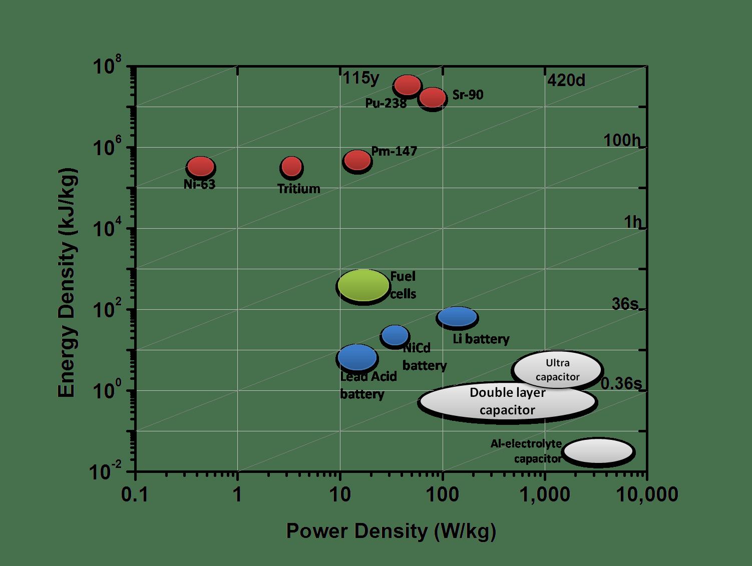 Energy From Radioactivity