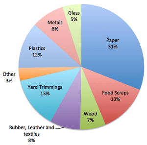Waste To Energy Europe And The United States