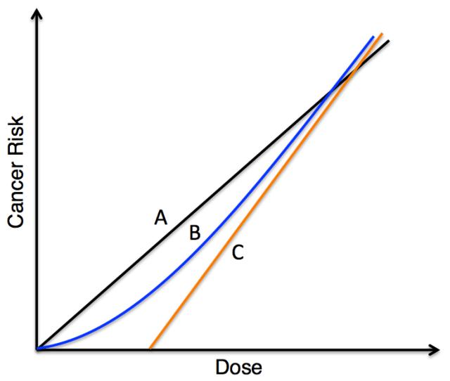 Health Physics Basis Of Alara