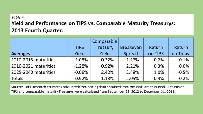 12Q4 TIPS vs Treasurys