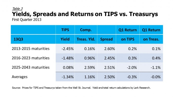 13Q1 TIPS vs Treasurys