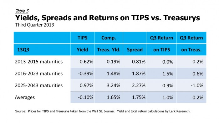 13Q3 TIPS vs Treasurys