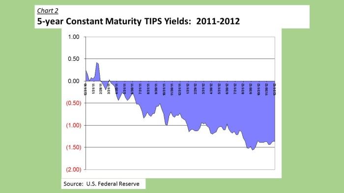 2011-2012 5-Year TIPS Yield