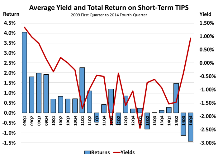 Avg Yield and Returns on ST TIPS