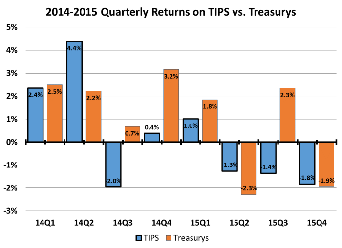 Quarterly Returns on TIPS vs Treasurys 2014-2015