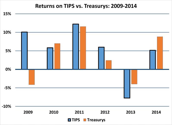 TIPS vs Treasurys 09-14