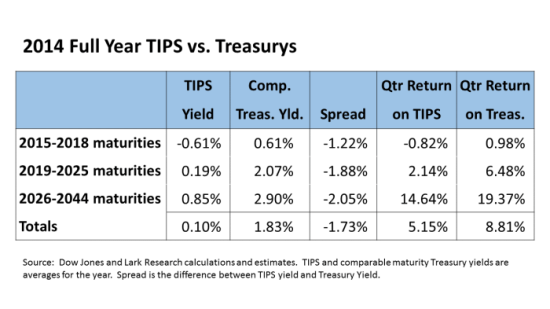 TIPS vs Treasurys Table 2014