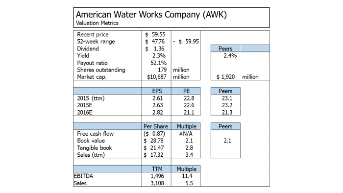 American Water Works valuation metrics 151218