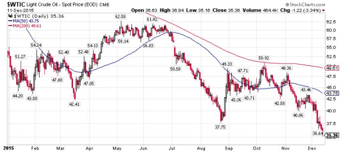 WTI Crude Oil, Dec. 11, 2015