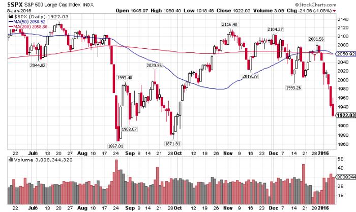 S&P 500 Stocks Daily Chart 160108