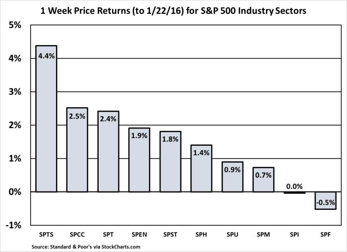 S&P 500 Sectors - One Week Performance - Jan. 22, 2016