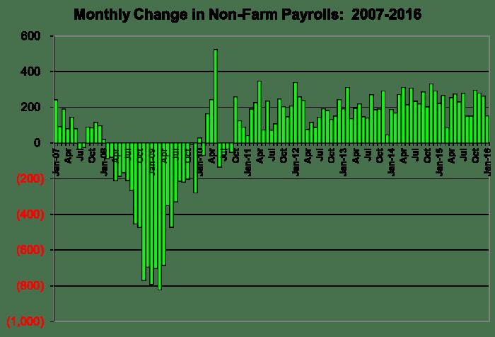 Job Growth 2016-01