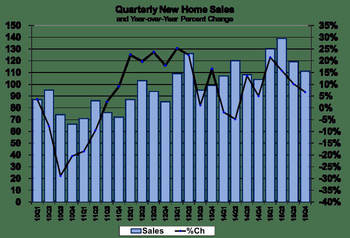 Quarterly New Home Sales 2010-2015