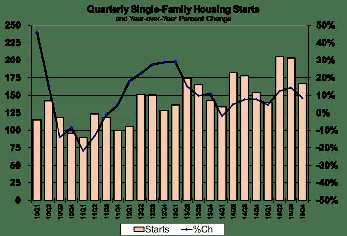 Quarterly Single Family Housing Starts 2010-2015