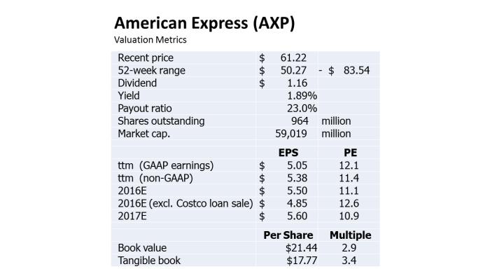 AXP Value Metrics 160318
