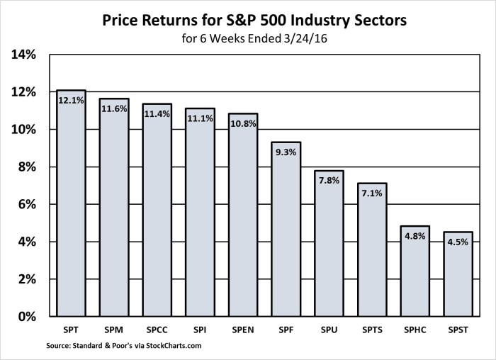 S&P 500 Sectors 2-11 to 3-24