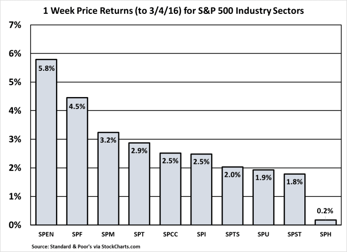 S&P Industry Sector One-Week Performance 160304
