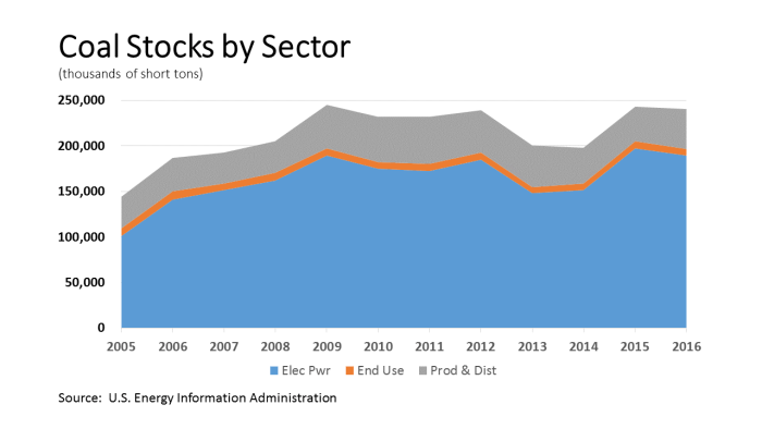 Total Coal Stocks 05-15