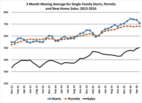 3Mo Starts Permits and Sales 1605