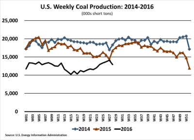 EIA Weekly Coal Production 160715