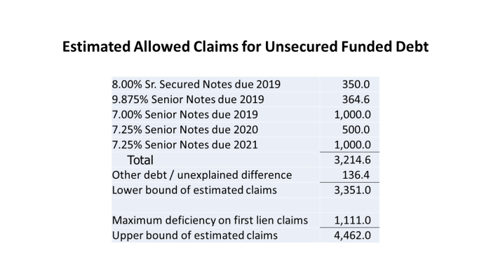 ACI Unsecured Funded Debt Claims
