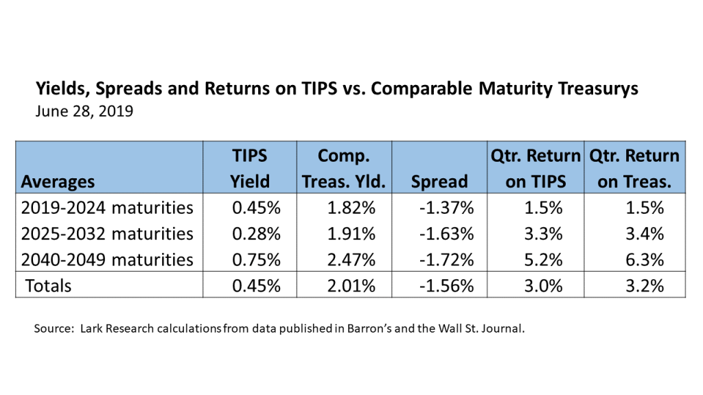 Yields, Spreads and Returns on TIPS vs Treasurys for 19Q2