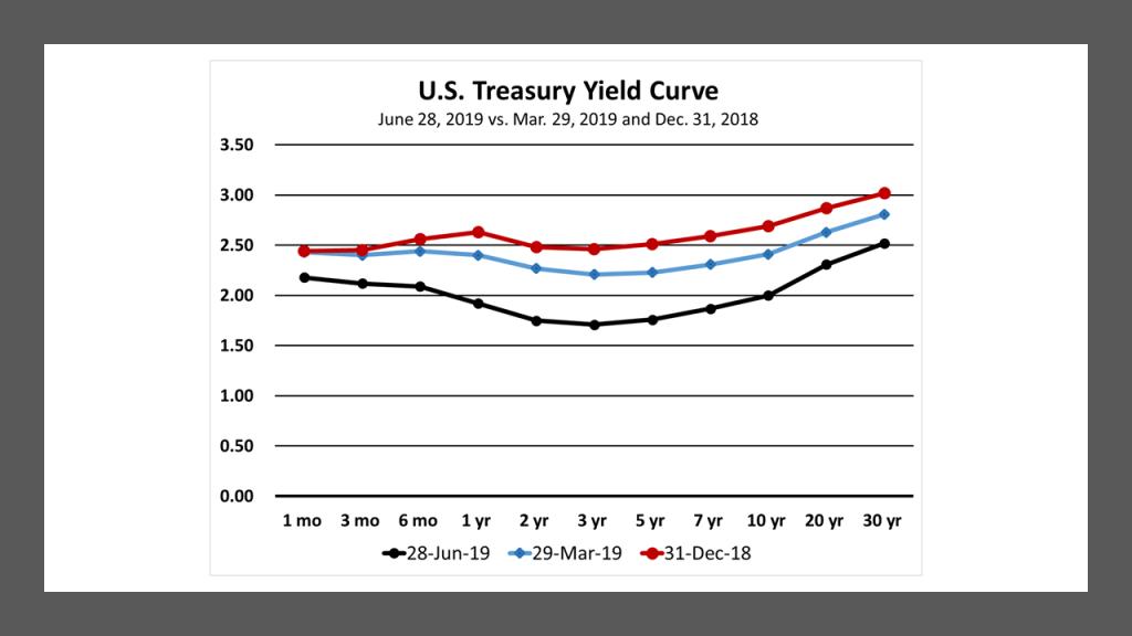 US Treasury Yield curves at 181231, 190329 and 190628