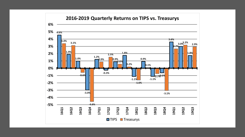 Quarterly Returns on TIPS vs Straight Treasurys - 2016 to 2019