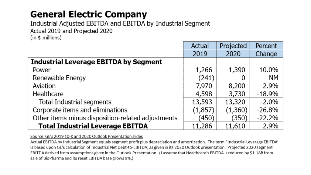 General Electric's Adjusted EBITDA and EBITDA by Industrial Segment - Actual 2019 and Projected 2020.  Projections by Lark Research.