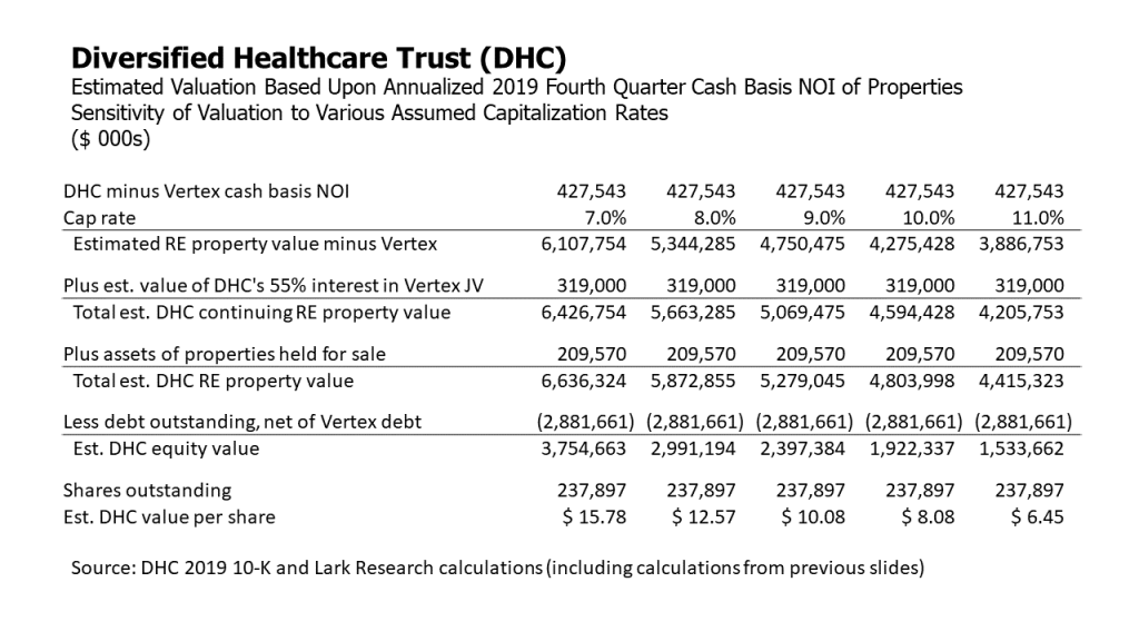 Diversified Healthcare Trust (DHC) estimated valuation based upon annualized fourth quarter cash basis NOI, with sensitivity analysis at various assumed capitalization rates.  Lark Research estimates.