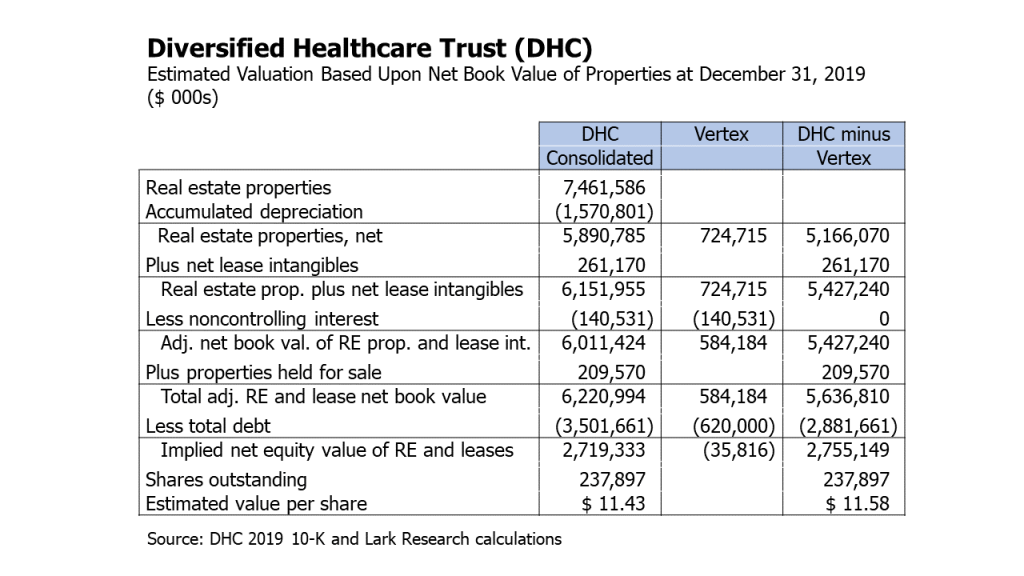 Diversified Healthcare Trust (DHC) estimated valuation based upon net book value of properties at December 31, 2019.