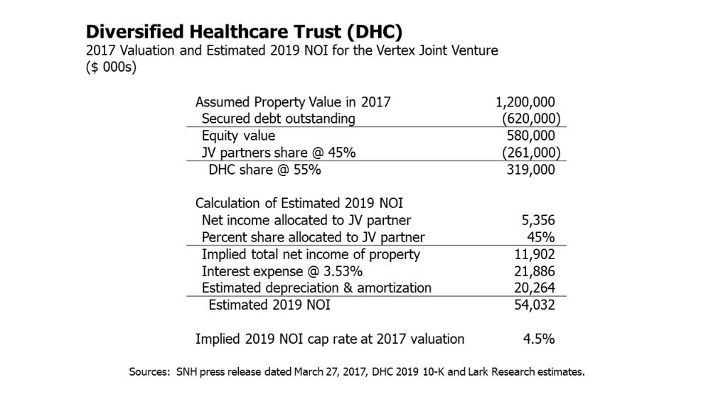 Diversified Healthcare Trust (DHC): 2017 valuation and estimated 2019 net operating income for the Vertex property joint venture.  Lark Research estimates.