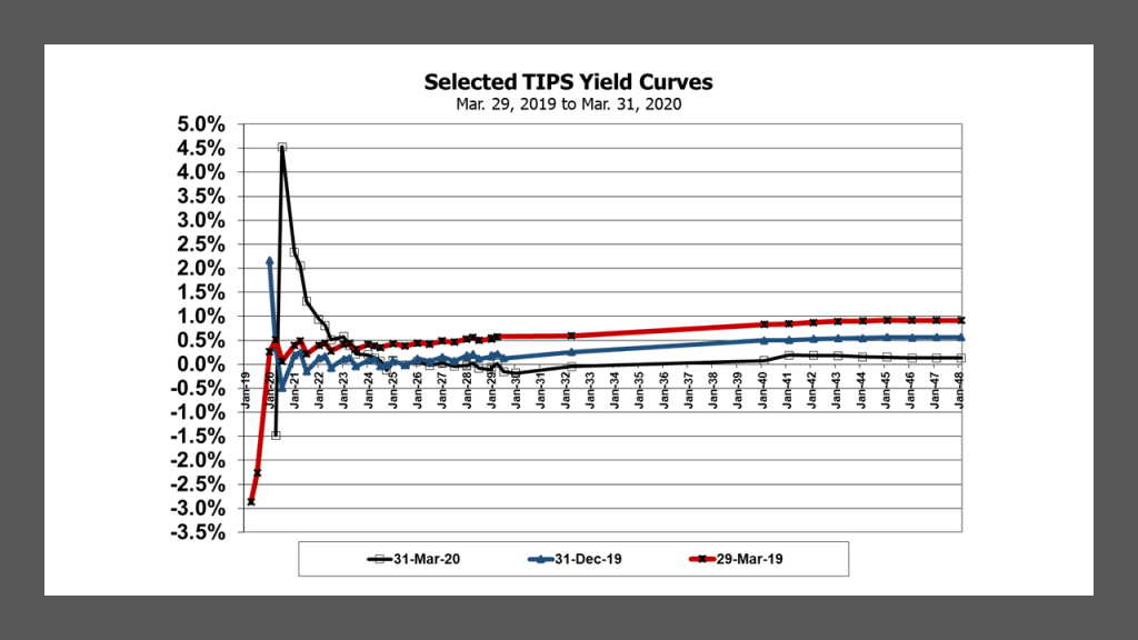TIPS Yield Curves at Mar. 31, 2020, Dec. 31, 2019 and Mar. 29, 2019.