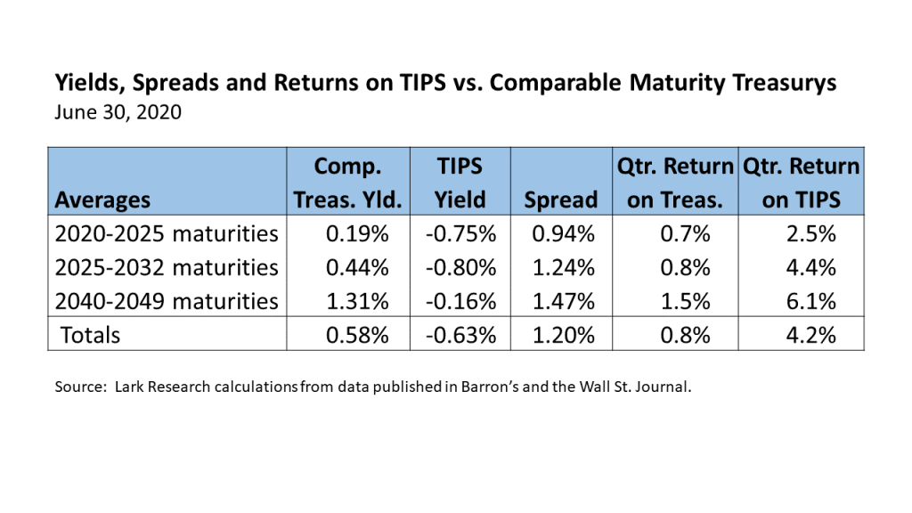 Yield, Spreads and Returns on TIPS vs. Comparable Maturity Treasury Securities for the quarter ended June 30, 2020, as calculated by Lark Research from WSJ data/