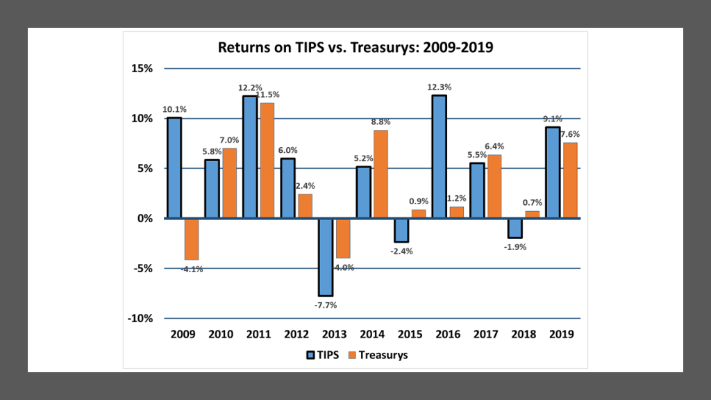 Annual Total Returns on U.S. Treasury Inflation-Protected Securities and comparable maturity, straight Treasury securities:  2009-2019