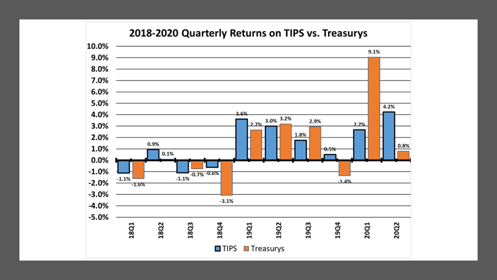 Quarterly Returns on U.S. Treasury Inflation-Protected Securities and comparable maturity, straight Treasury Securities: 2018-2020