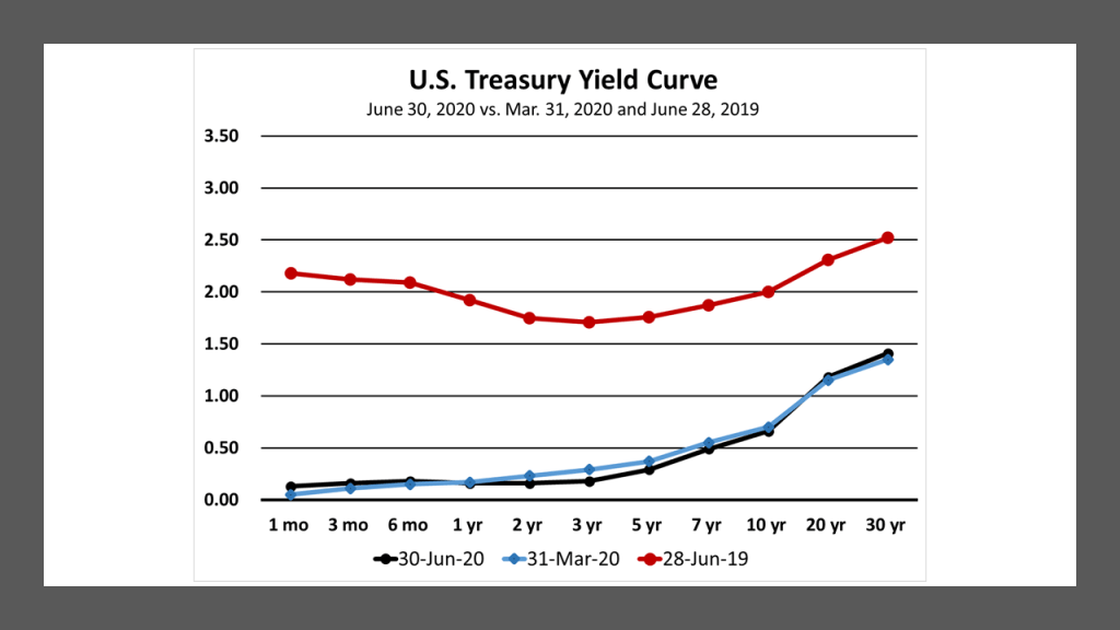 U.S. Treasury yield curves for June 28, 2019, March 31, 2020 and June 30, 2020