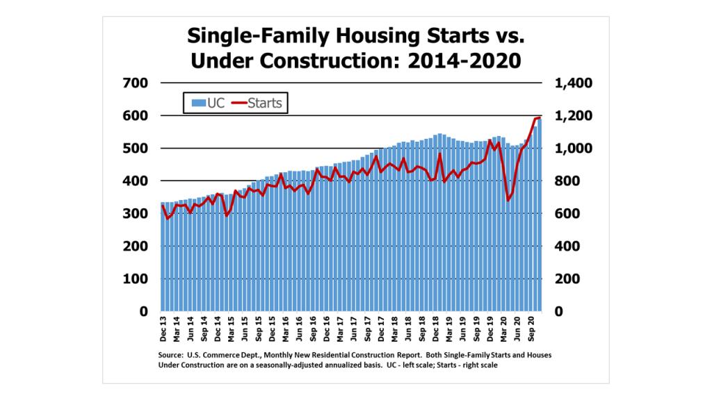 Single-Family Housing Starts vs. Units Under Construction: 2014-2020