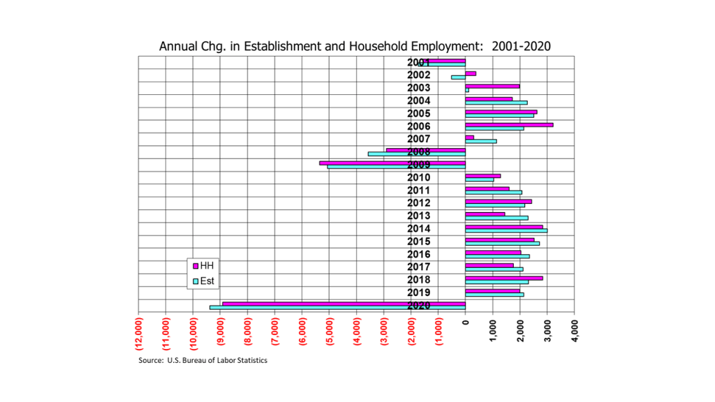 Annual Change in Nonfarm Payrolls and Household Employment: 2001-2020