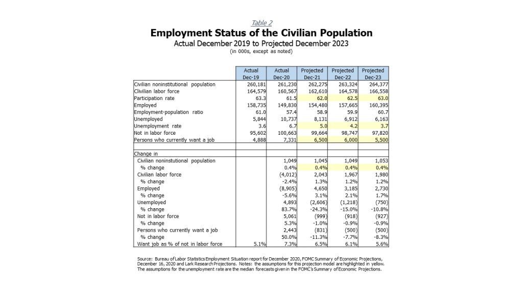 Historical and Projected Employment Status of the U.S. Civilian Population (according to the Bureau of Labor Statistics's Household Survey) - 2019 to 2023F.