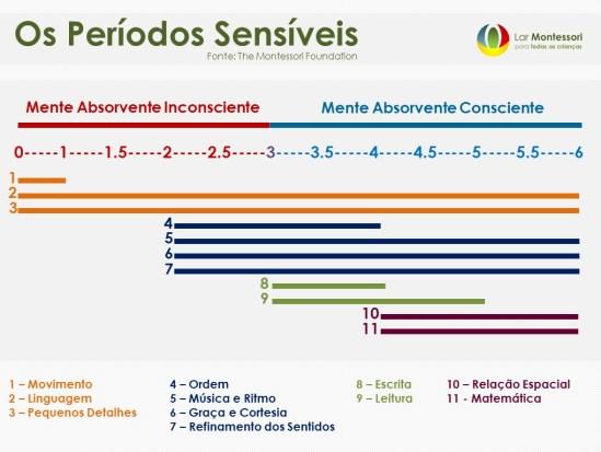 períodos sensíveis