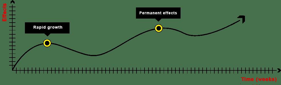 Mass Extreme Chart
