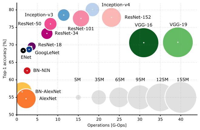 dnn_chart