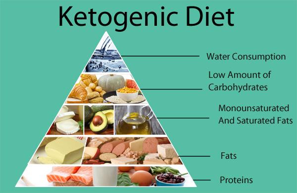 Image result for keto food pyramid
