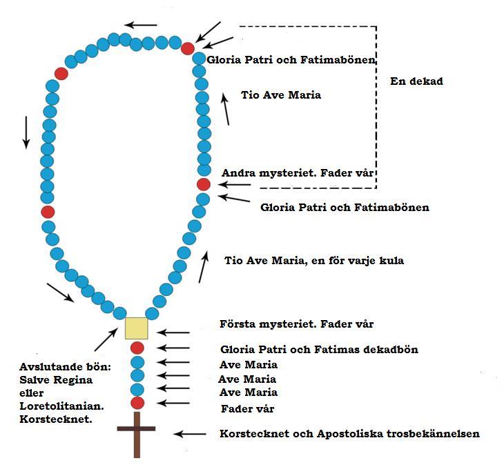 Rosary (1/3)