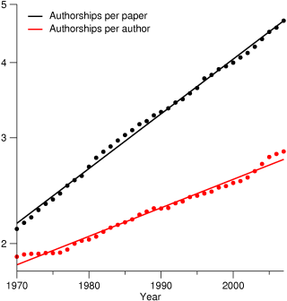 Exponential increase in the number of authorships per paper and per author