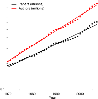 Exponential growth in the number of papers and authors